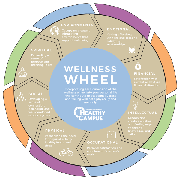 Wellness Coaching Chaw
